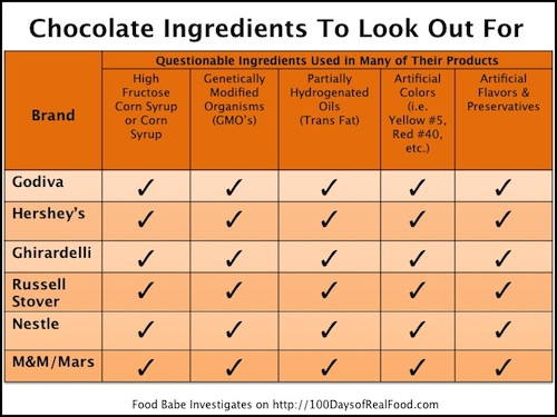 chocolate ingredients to look out for